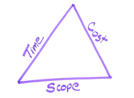 pm_triangle_time_cost_scope
